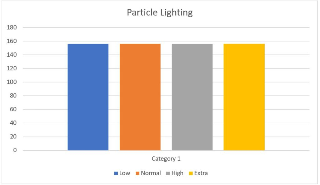 Particle Lighting