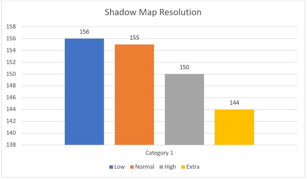 Shadow Map Resolution
